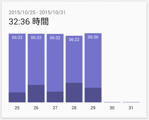睡眠ログ25~29