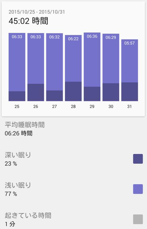 1107睡眠データ